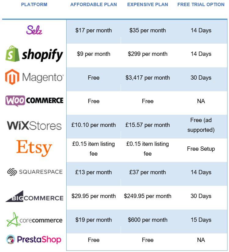 E-commerce Platforms for Startups