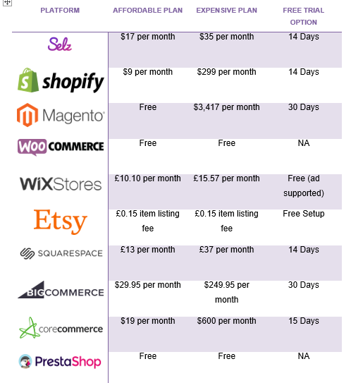 best e-commerce platforms for startups