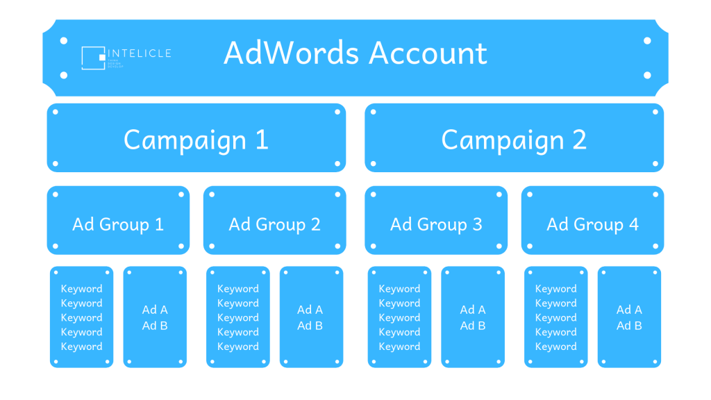Paid Search Campaign